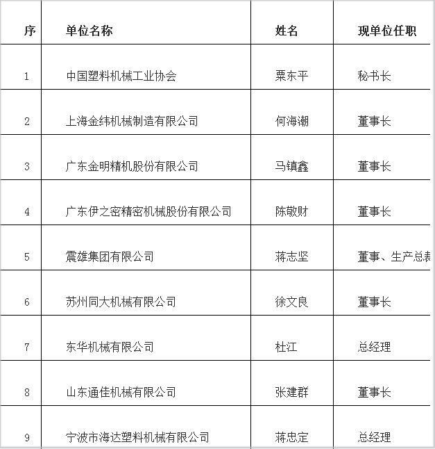 中国塑机协会领导层大换血